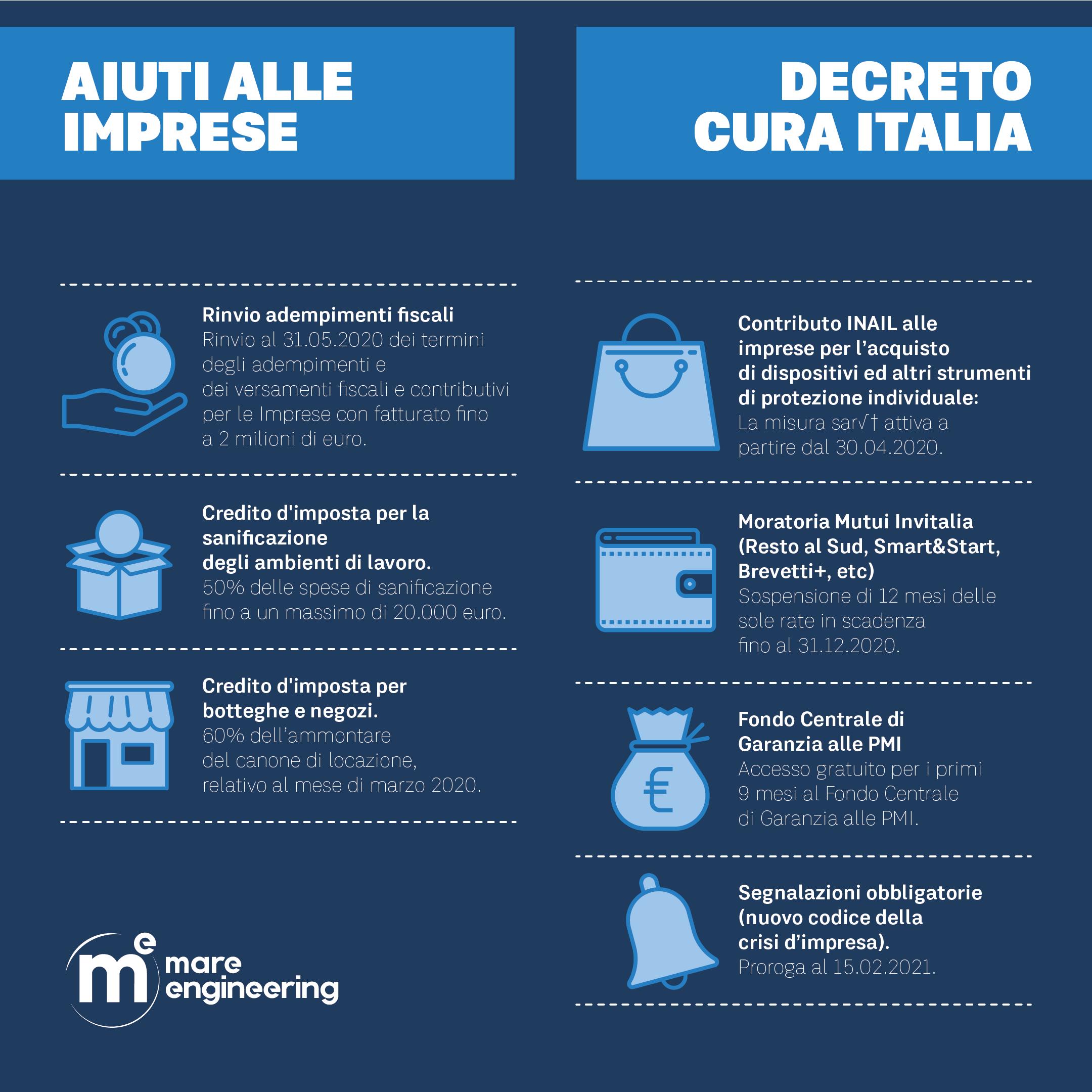 Decreto Cura Italia Aiuti alle imprese