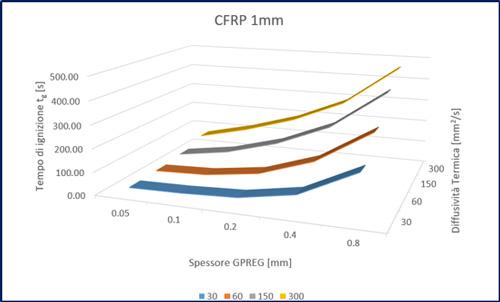 Risultati in termini di tempi di ignizione delle analisi parametriche del tool Abaco